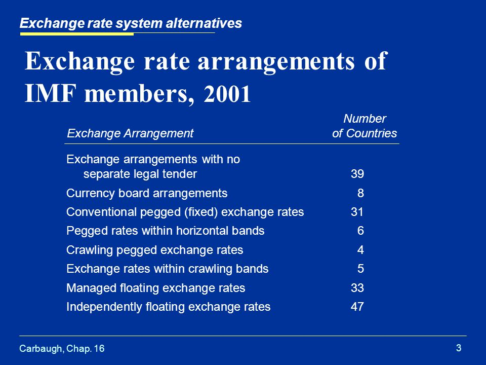 Carbaugh, Chap. 16 3 Exchange rate system alternatives Exchange rate arrangements of IMF members, 2001 Exchange arrangements with no separate legal te