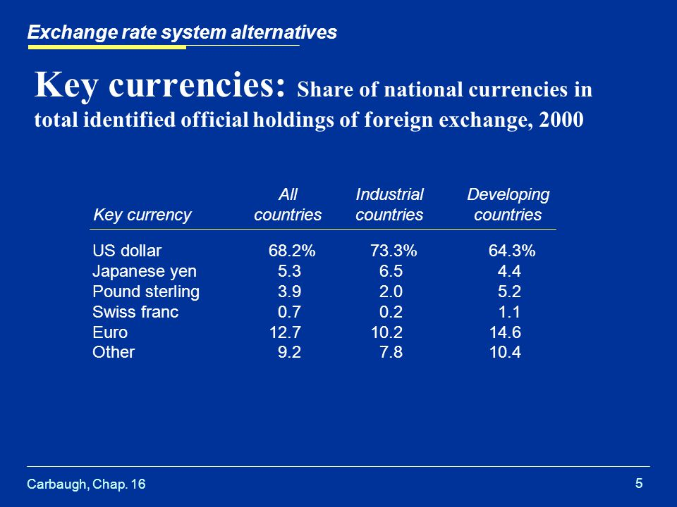 Carbaugh, Chap. 16 5 Exchange rate system alternatives Key currencies: Share of national currencies in total identified official holdings of foreign e