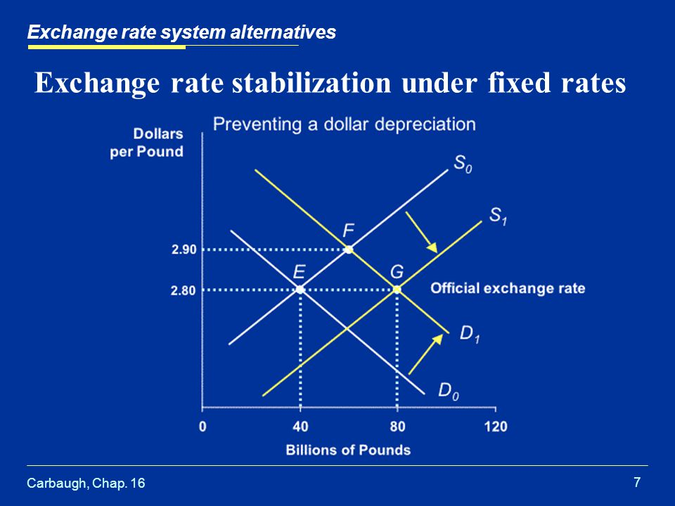 Carbaugh, Chap. 16 7 Exchange rate stabilization under fixed rates Exchange rate system alternatives