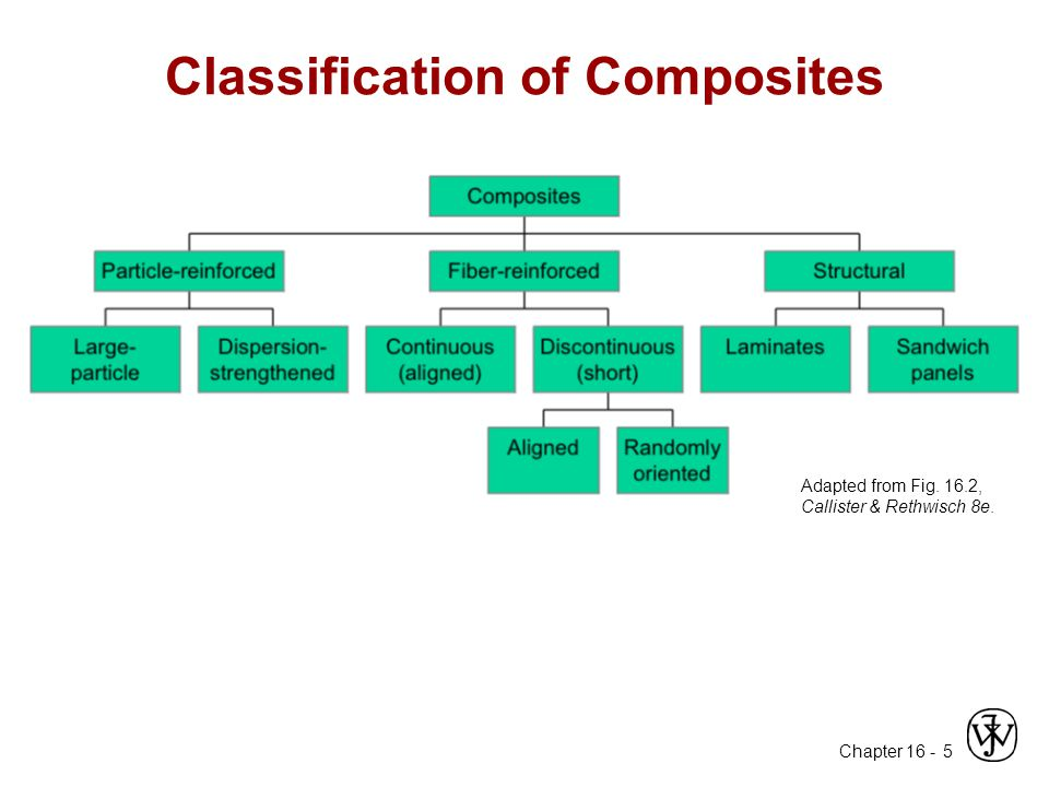 Chapter 16 - 5 Classification of Composites Adapted from Fig. 16.2, Callister & Rethwisch 8e.