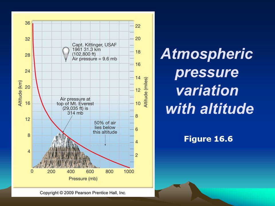 Figure 16.6 Atmospheric pressure variation with altitude