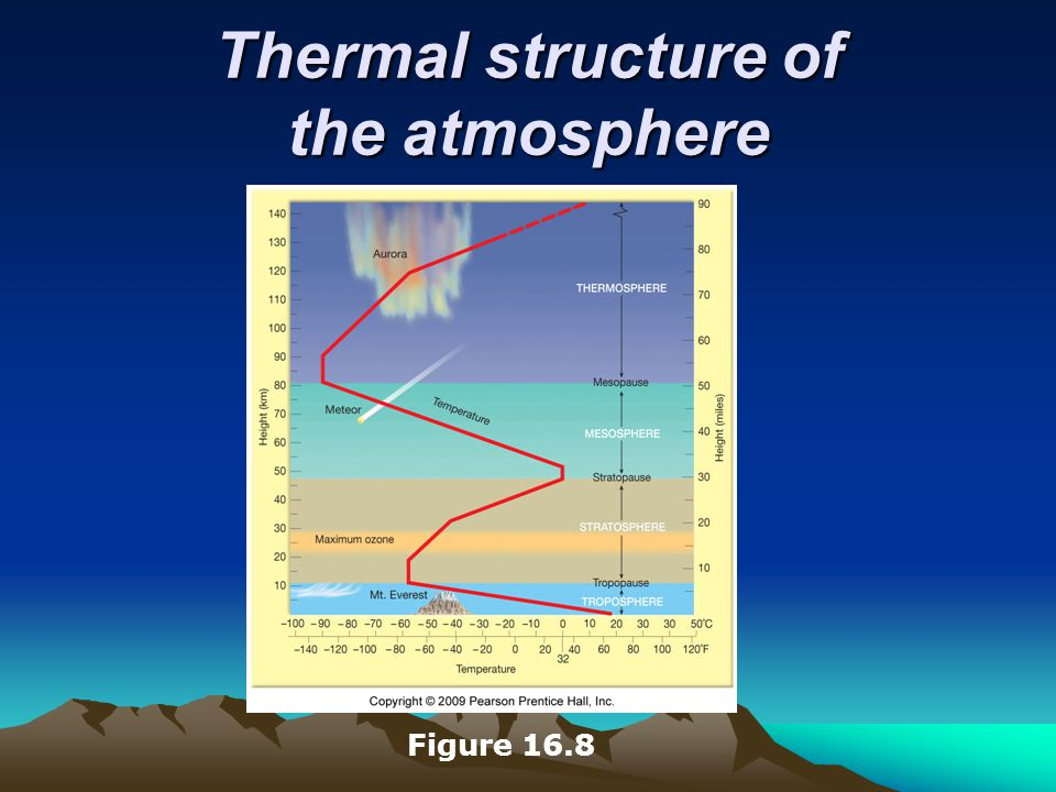 Thermal structure of the atmosphere Figure 16.8