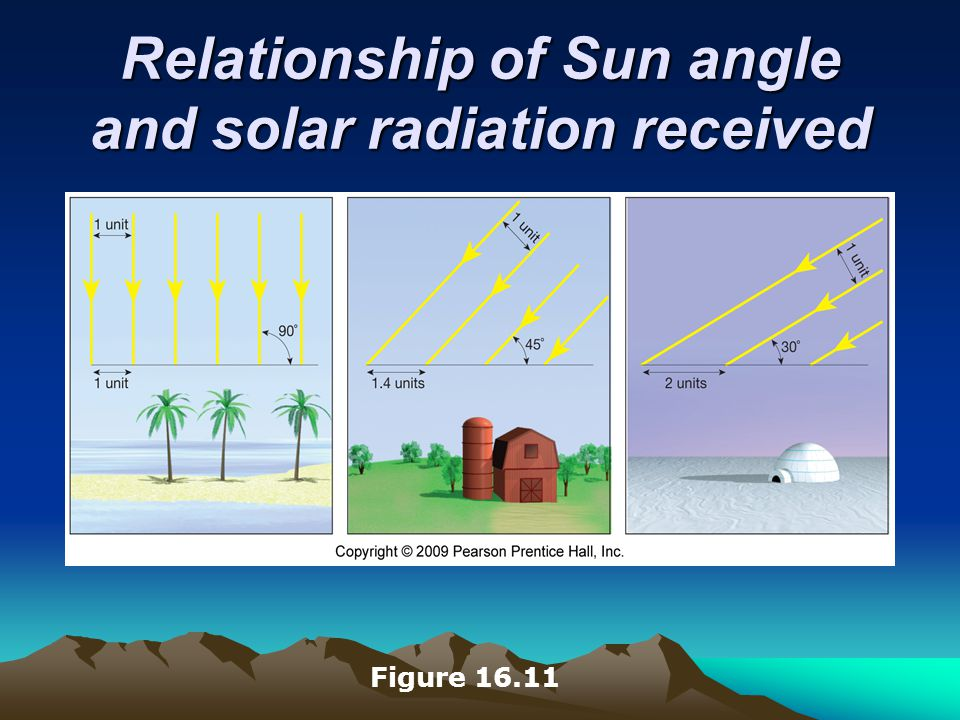 Relationship of Sun angle and solar radiation received Figure 16.11