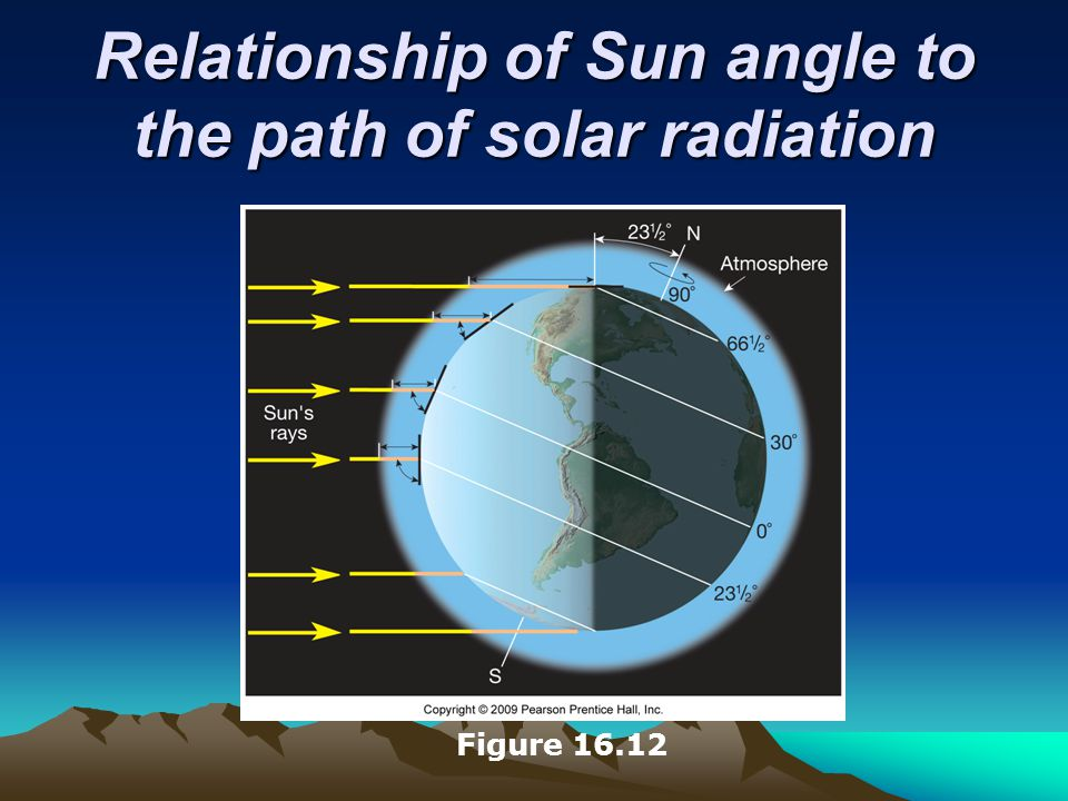 Relationship of Sun angle to the path of solar radiation Figure 16.12