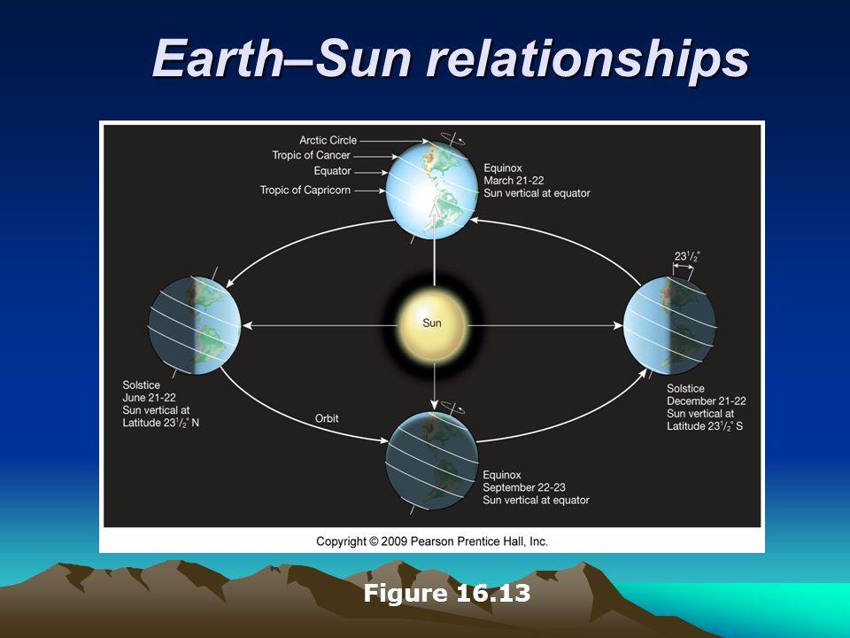 Earth–Sun relationships Figure 16.13