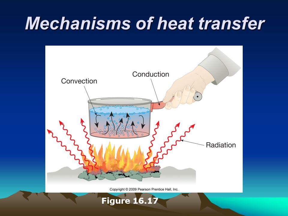 Mechanisms of heat transfer Figure 16.17