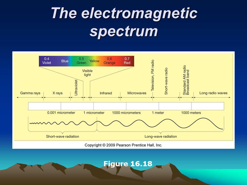 The electromagnetic spectrum Figure 16.18