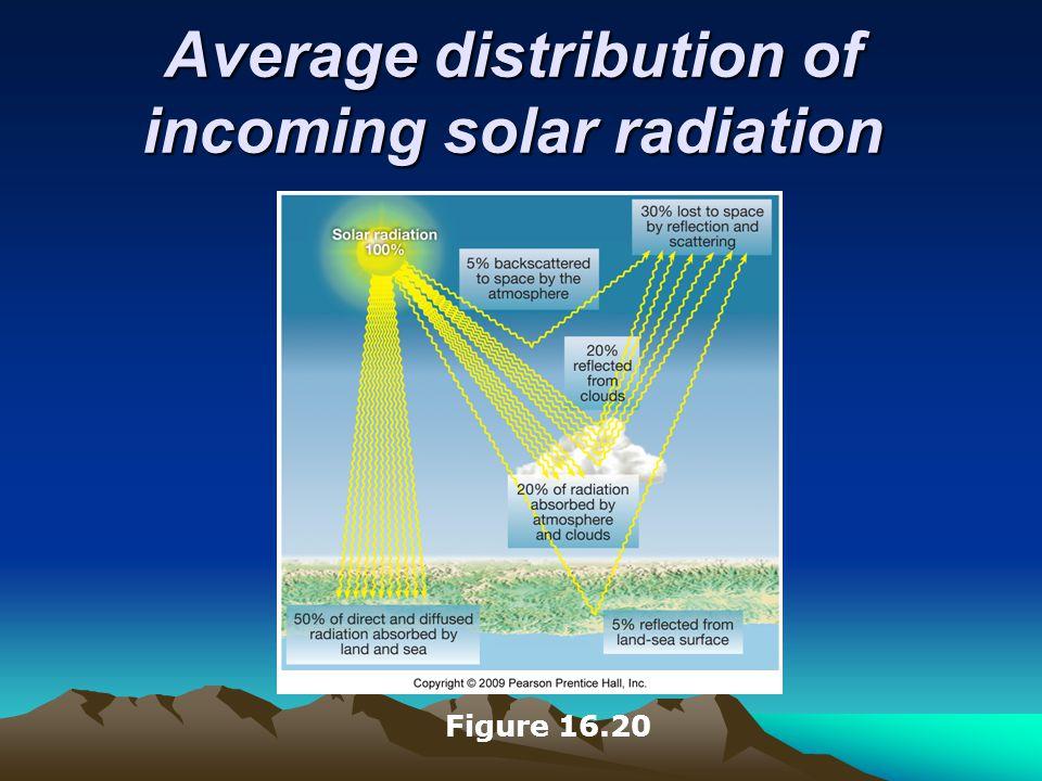 Average distribution of incoming solar radiation Figure 16.20