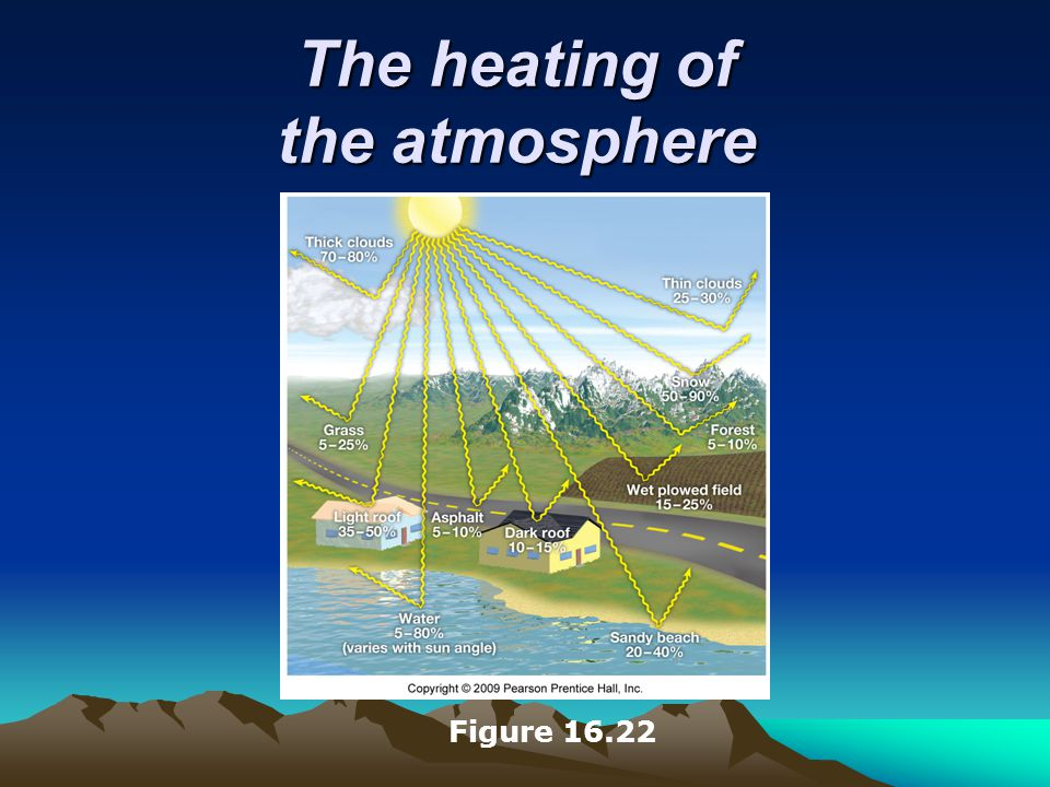 The heating of the atmosphere Figure 16.22