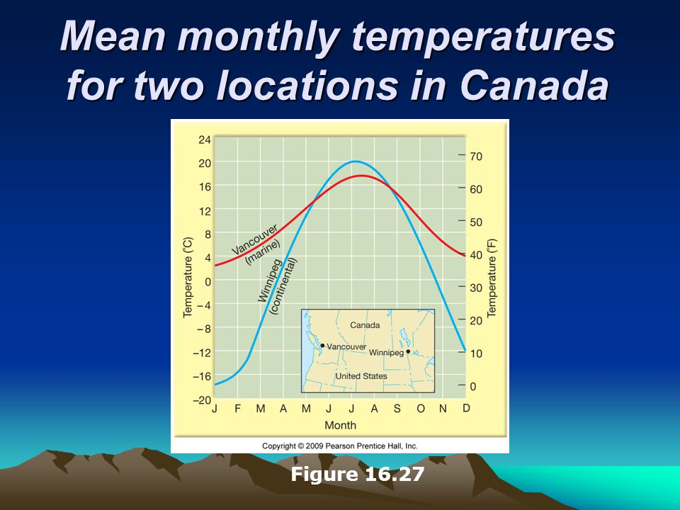 Mean monthly temperatures for two locations in Canada Figure 16.27
