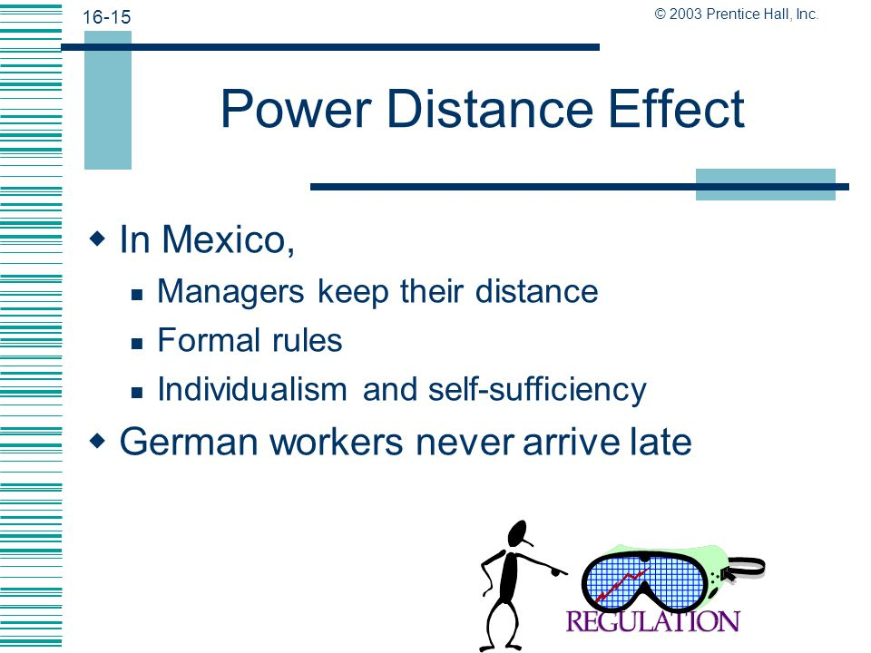 16-14 © 2003 Prentice Hall, Inc. A Classic Study  Power distance is the extent to which the less powerful members of institutions accept and expect a