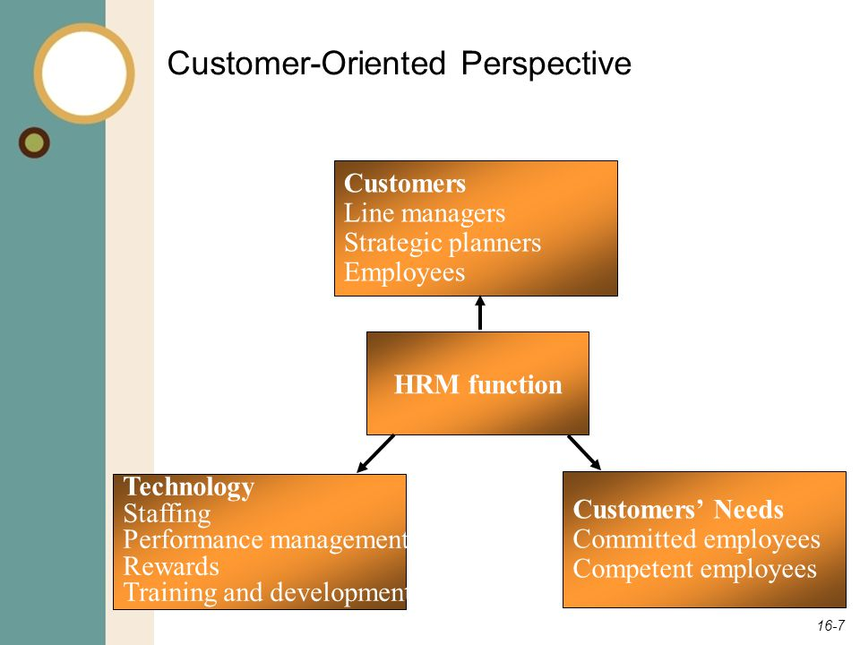 16-7 Customer-Oriented Perspective Customers Line managers Strategic planners Employees HRM function Technology Staffing Performance management Reward