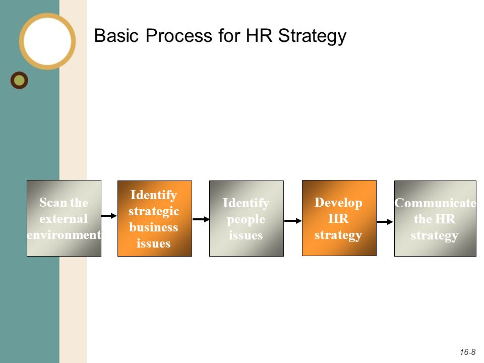 16-9 Involving Line Executives Involving those in charge of running the business can increase the quality of information from which the HR strategy is created.