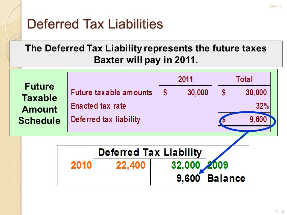 Slide 10 16-10 Deferred Tax Liabilities Future Taxable Amount Schedule The Deferred Tax Liability represents the future taxes Baxter will pay in 2011.