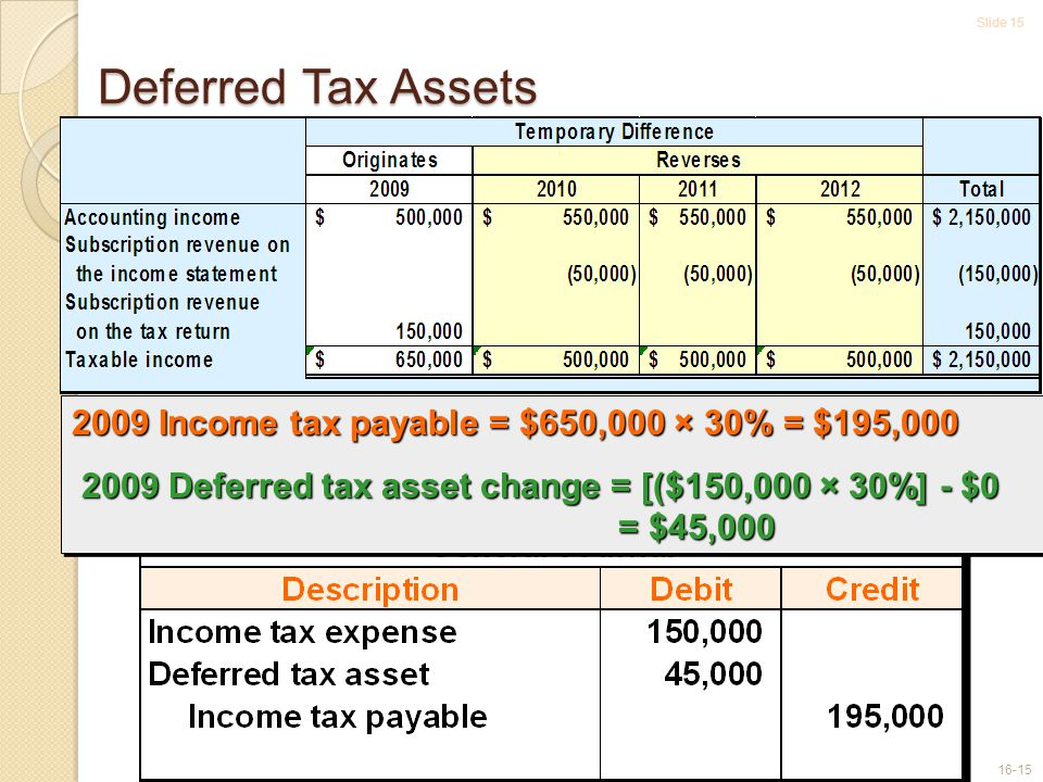Slide 15 16-15 Deferred Tax Assets 2009 Income tax payable = $650,000 × 30% = $195,000 2009 Deferred tax asset change = [($150,000 × 30%] - $0 = $45,000 2009 Deferred tax asset change = [($150,000 × 30%] - $0 = $45,000 2009 Income tax payable = $650,000 × 30% = $195,000 2009 Deferred tax asset change = [($150,000 × 30%] - $0 = $45,000 2009 Deferred tax asset change = [($150,000 × 30%] - $0 = $45,000