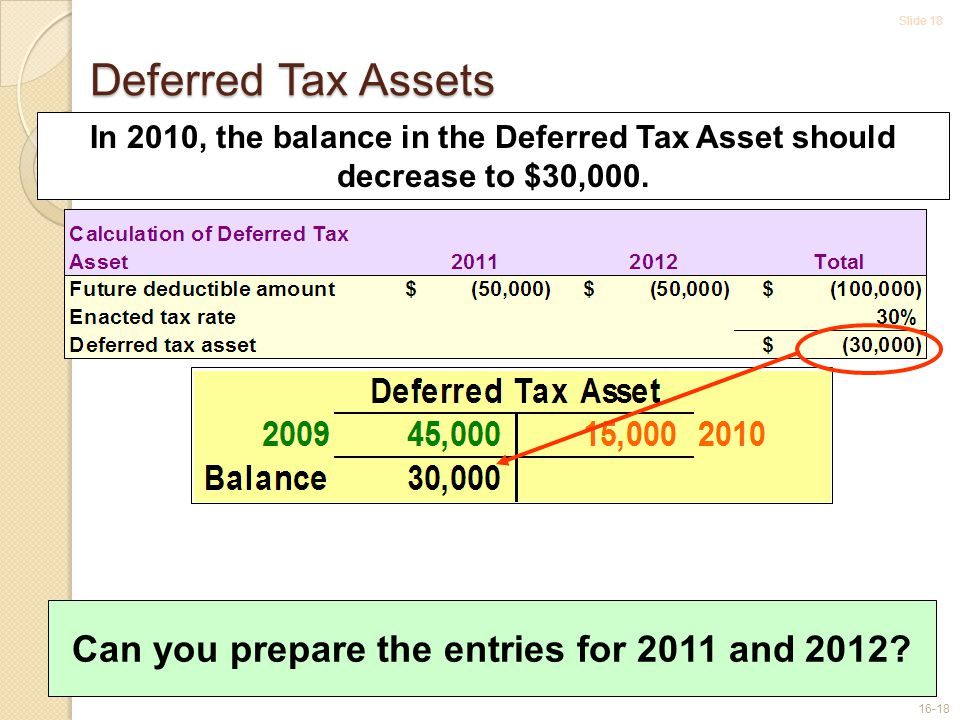 Slide 18 16-18 Deferred Tax Assets In 2010, the balance in the Deferred Tax Asset should decrease to $30,000.