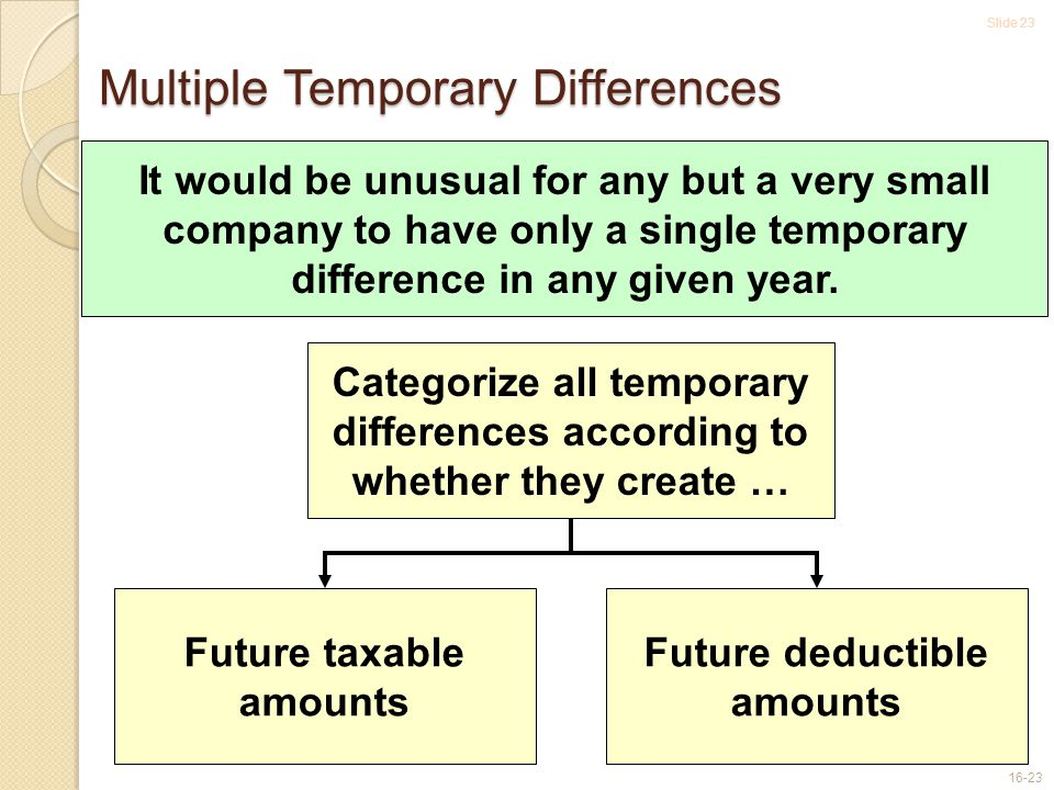 Slide 23 16-23 Multiple Temporary Differences It would be unusual for any but a very small company to have only a single temporary difference in any given year.