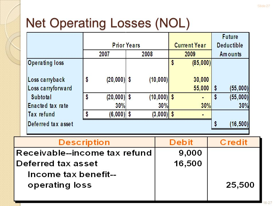 Slide 27 16-27 Net Operating Losses (NOL)