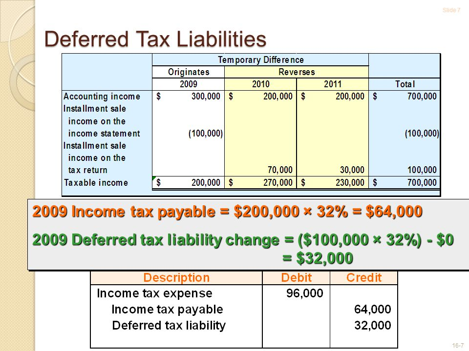 Slide 7 16-7 Deferred Tax Liabilities 2009 Income tax payable = $200,000 × 32% = $64,000 2009 Deferred tax liability change = ($100,000 × 32%) - $0 = $32,000 2009 Income tax payable = $200,000 × 32% = $64,000 2009 Deferred tax liability change = ($100,000 × 32%) - $0 = $32,000