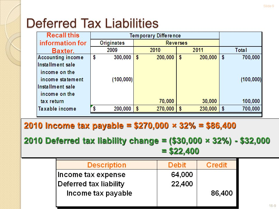 Slide 9 16-9 Deferred Tax Liabilities Recall this information for Baxter.