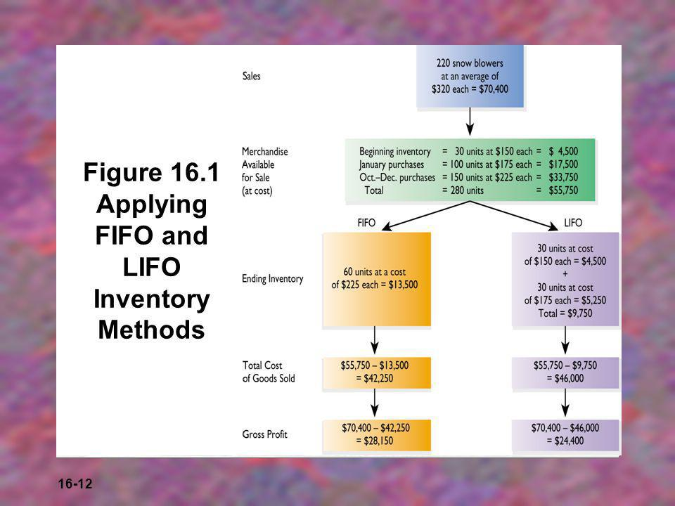 16-12 Figure 16.1 Applying FIFO and LIFO Inventory Methods