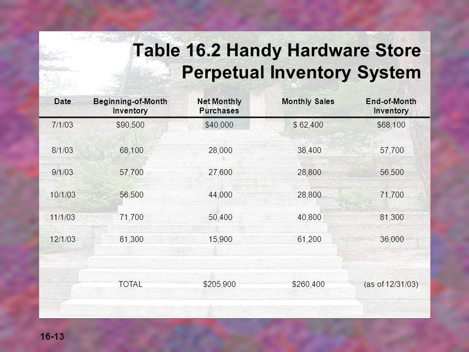 16-13 Table 16.2 Handy Hardware Store Perpetual Inventory System DateBeginning-of-Month Inventory Net Monthly Purchases Monthly SalesEnd-of-Month Inve