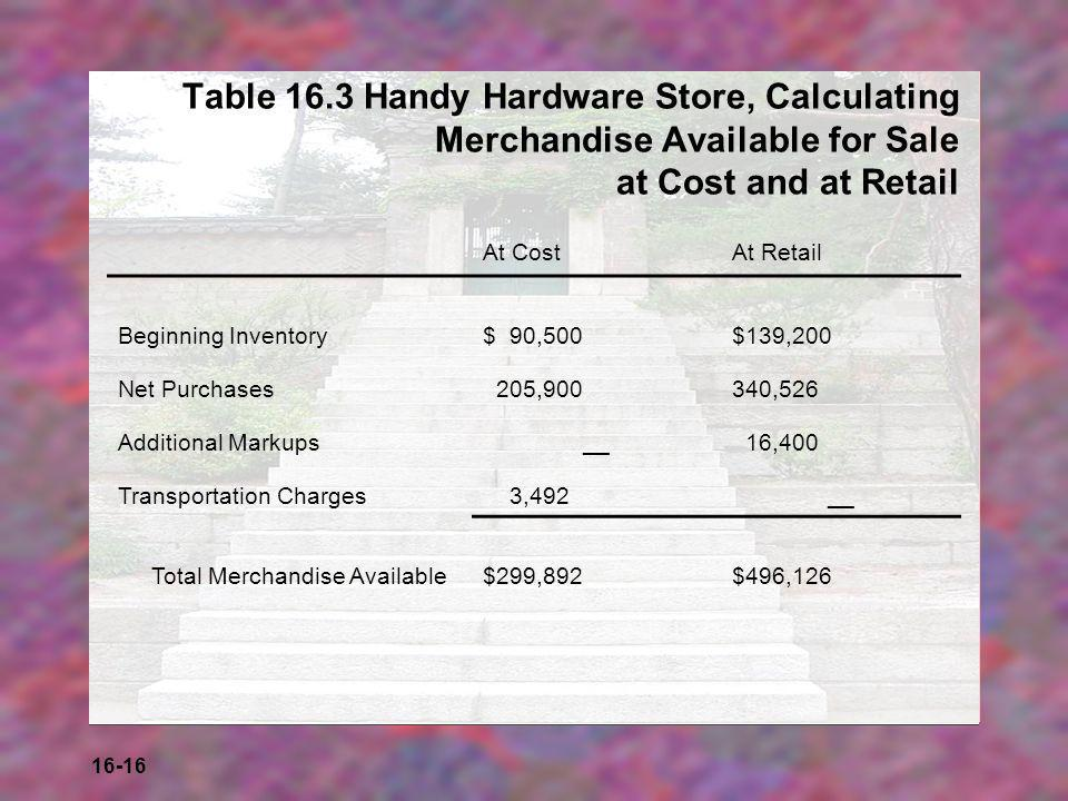 16-16 Table 16.3 Handy Hardware Store, Calculating Merchandise Available for Sale at Cost and at Retail At CostAt Retail Beginning Inventory$ 90,500$1