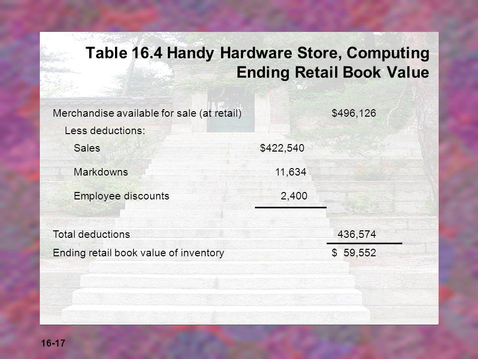 16-17 Table 16.4 Handy Hardware Store, Computing Ending Retail Book Value Merchandise available for sale (at retail)$496,126 Less deductions: Sales$42