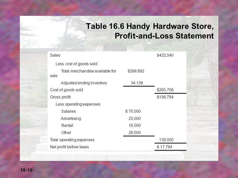 16-19 Table 16.6 Handy Hardware Store, Profit-and-Loss Statement Sales$422,540 Less cost of goods sold: Total merchandise available for sale $299,892