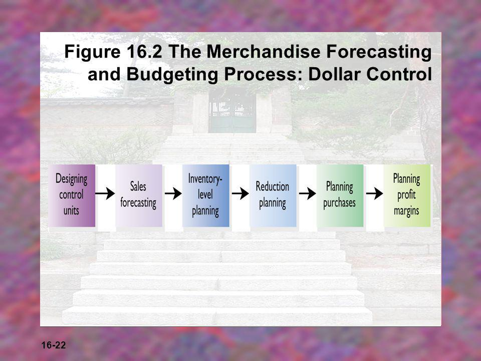 16-22 Figure 16.2 The Merchandise Forecasting and Budgeting Process: Dollar Control