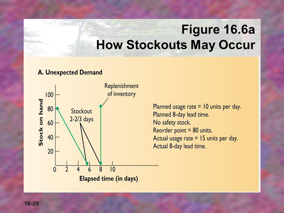 16-29 Figure 16.6a How Stockouts May Occur