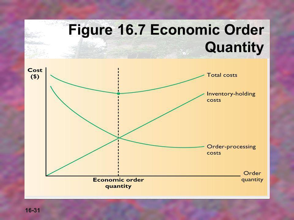 16-31 Figure 16.7 Economic Order Quantity
