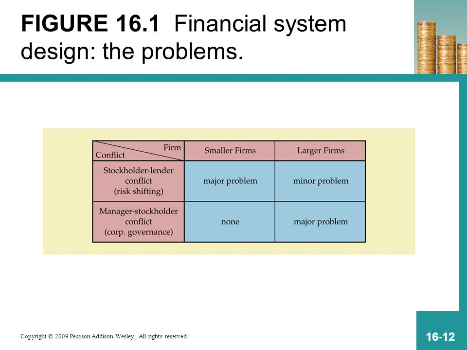 Copyright © 2009 Pearson Addison-Wesley. All rights reserved. 16-12 FIGURE 16.1 Financial system design: the problems.