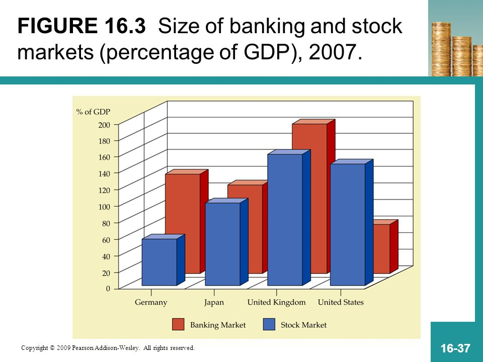 Copyright © 2009 Pearson Addison-Wesley. All rights reserved. 16-37 FIGURE 16.3 Size of banking and stock markets (percentage of GDP), 2007.