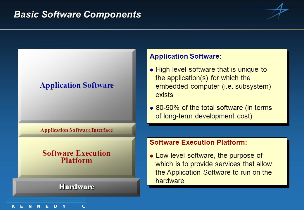 K E N N E D Y C A R T E R Software Basic Software Components Hardware Software Execution Platform Application Software Application Software Interface Application Software: l l High-level software that is unique to the application(s) for which the embedded computer (i.e.