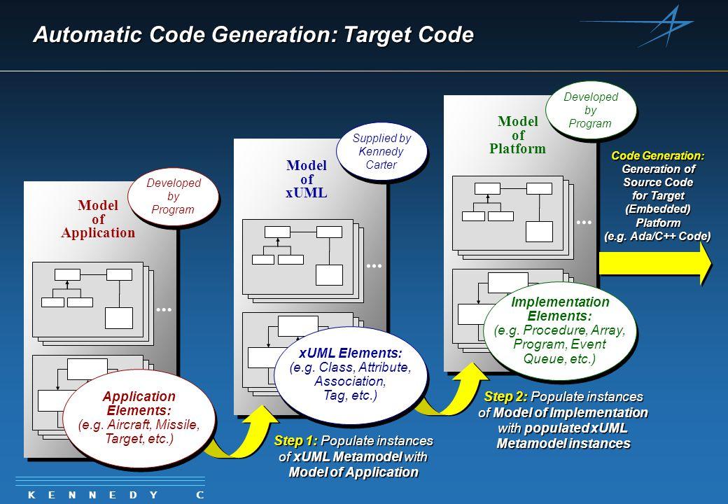 K E N N E D Y C A R T E R Model of Platform... Implementation Elements: (e.g.