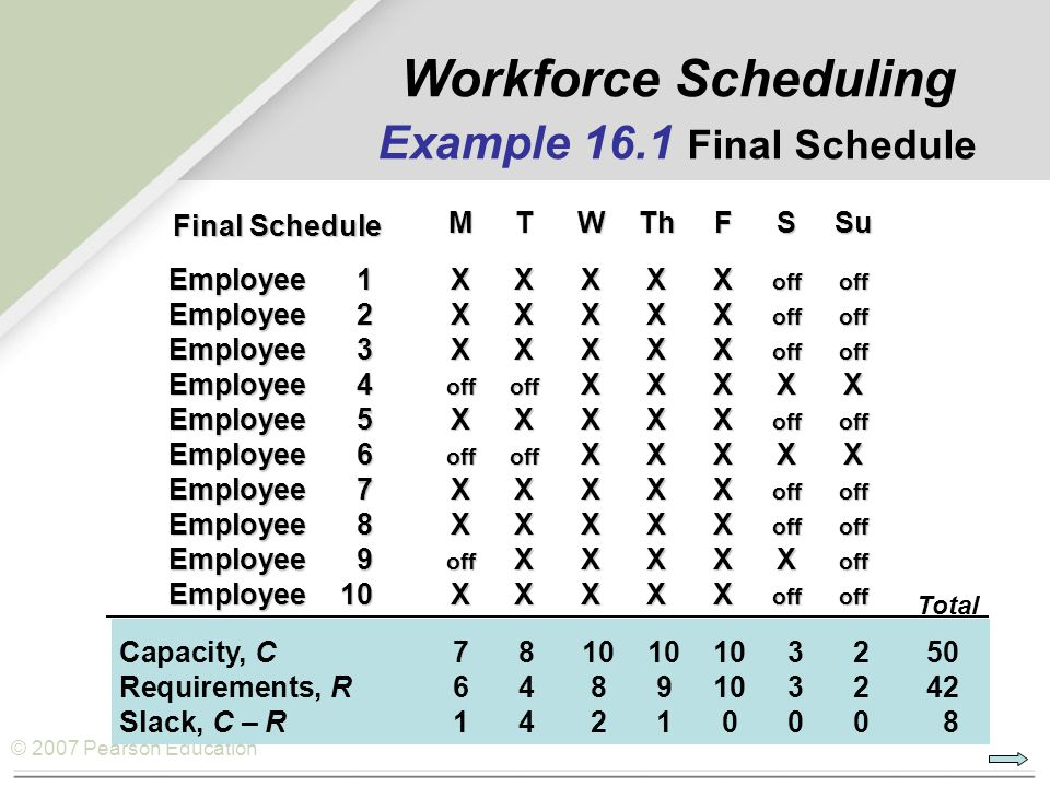 © 2007 Pearson Education MTWThFSSu Employee1XXXXX offoff Employee2XXXXX offoff Employee3XXXXX offoff Employee4 offoff XXXXX Employee5XXXXX offoff Employee6 offoff XXXXX Employee7XXXXX offoff Employee8XXXXX offoff Employee9 off XXXXX off Employee10XXXXX offoff Workforce Scheduling Example 16.1 Final Schedule Capacity, C781010103250 Requirements, R6489103242 Slack, C – R14210008 Total Final Schedule