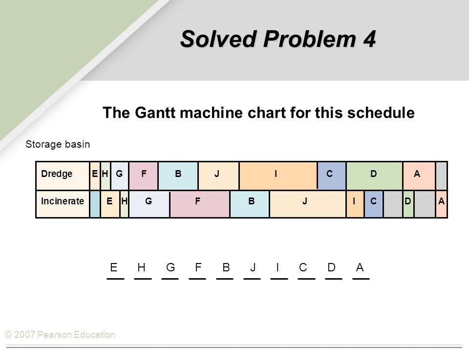 © 2007 Pearson Education DredgeEHGFBJICDA IncinerateEHGFBJICDA Storage basin EHGFBJICDA Solved Problem 4 The Gantt machine chart for this schedule