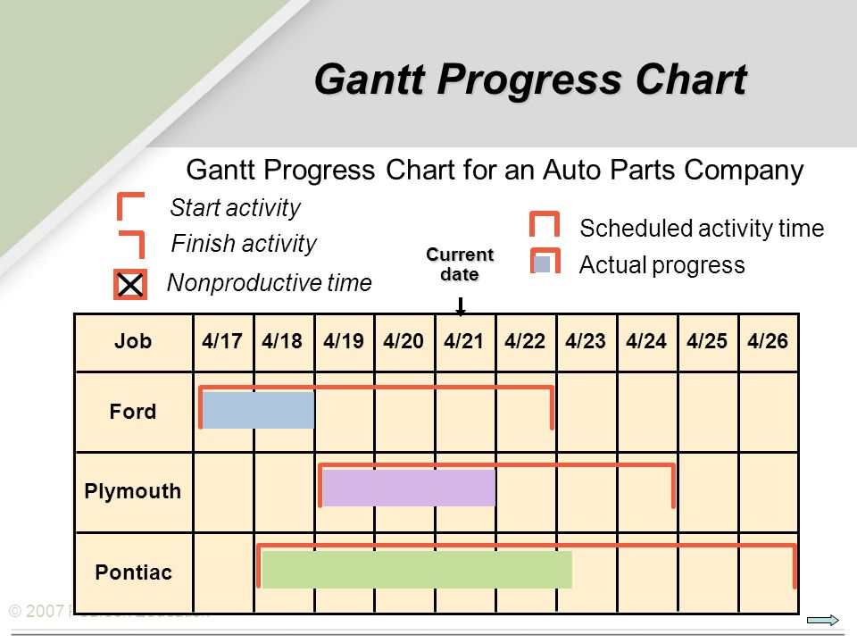 © 2007 Pearson Education Gantt Progress Chart Plymouth Ford Pontiac Job4/204/224/234/244/254/264/214/174/184/19 Current date Scheduled activity time A