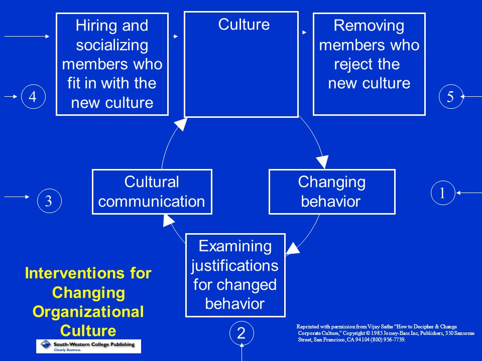 Hiring and socializing members who fit in with the new culture Removing members who reject the new culture Culture Cultural communication Changing beh