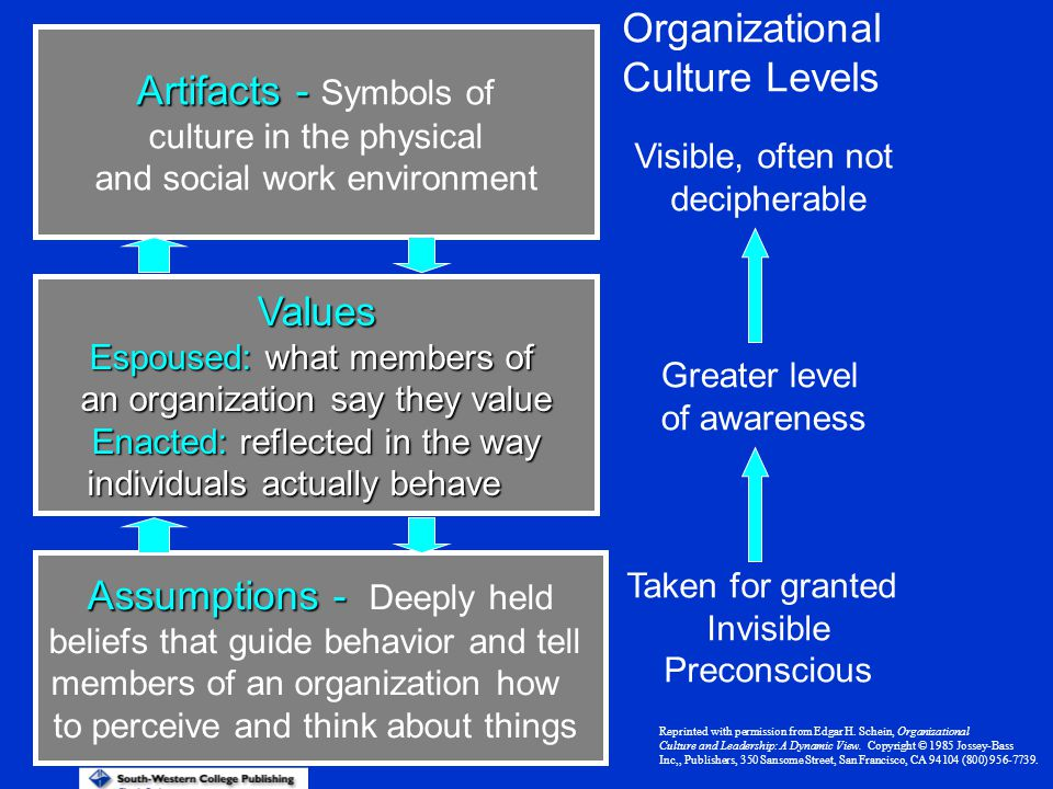 Organizational Culture Levels Artifacts - Artifacts - Symbols of culture in the physical and social work environment Values Espoused: what members of