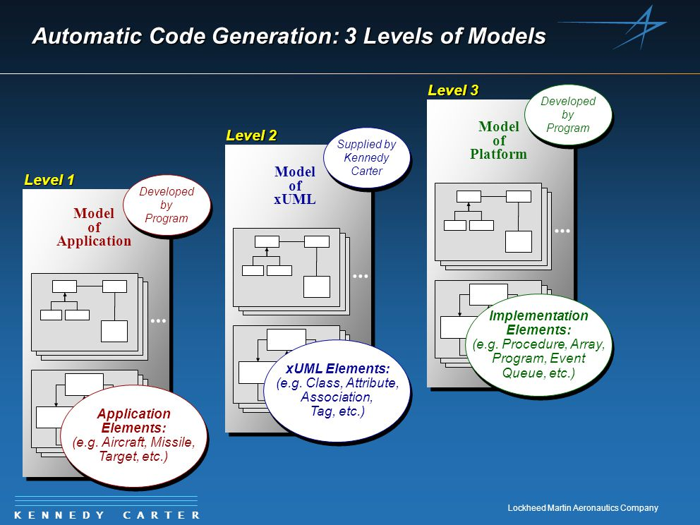 K E N N E D Y C A R T E R Lockheed Martin Aeronautics Company Model of Platform... Automatic Code Generation: 3 Levels of Models Model of xUML... xUML