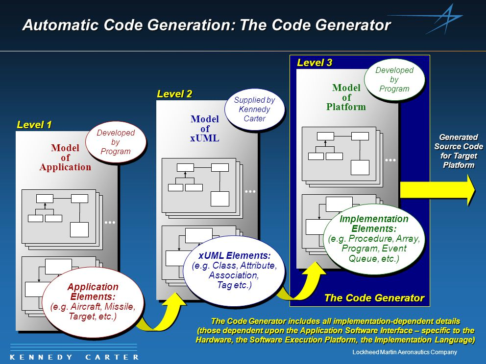K E N N E D Y C A R T E R Lockheed Martin Aeronautics Company The Code Generator Model of Platform... Implementation Elements: (e.g. Procedure, Array,