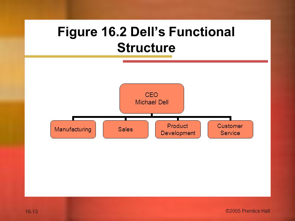 16-13 ©2005 Prentice Hall Figure 16.2 Dell's Functional Structure CEO Michael Dell ManufacturingSales Product Development Customer Service