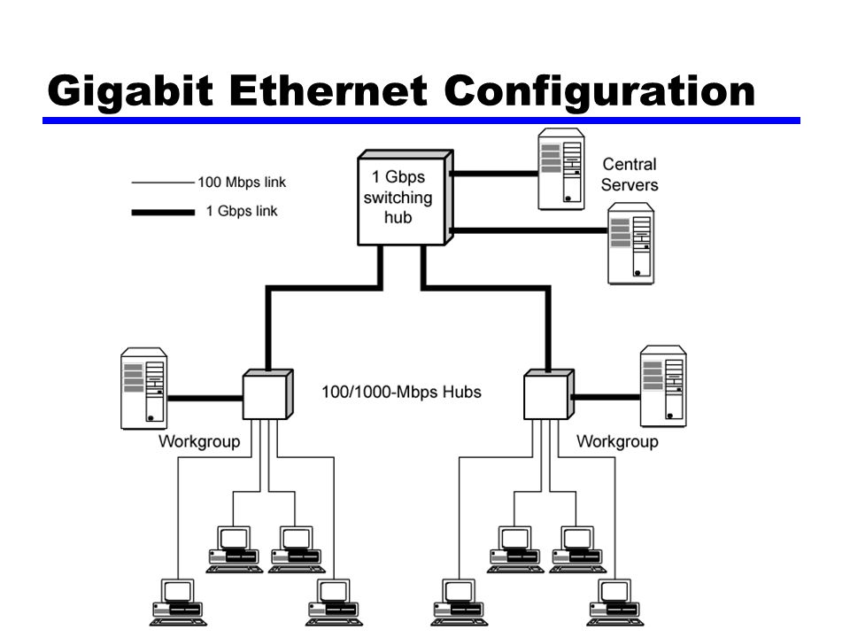 Gigabit Ethernet Configuration