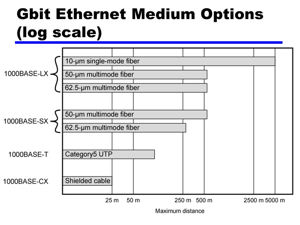 Gbit Ethernet Medium Options (log scale)