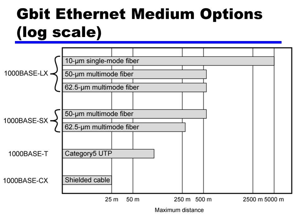 Gbit Ethernet Medium Options (log scale)
