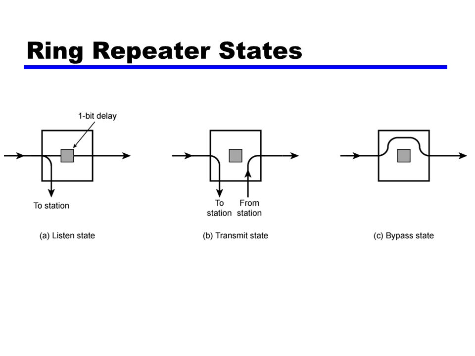 Ring Repeater States