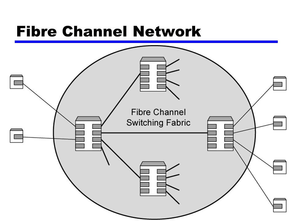 Fibre Channel Network