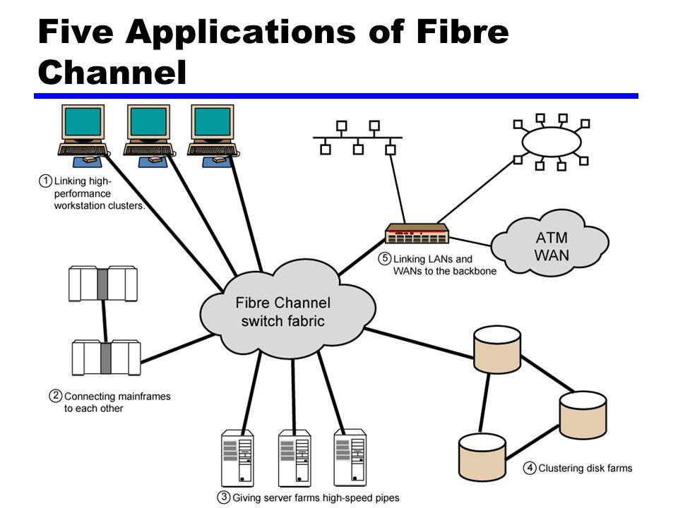 Five Applications of Fibre Channel